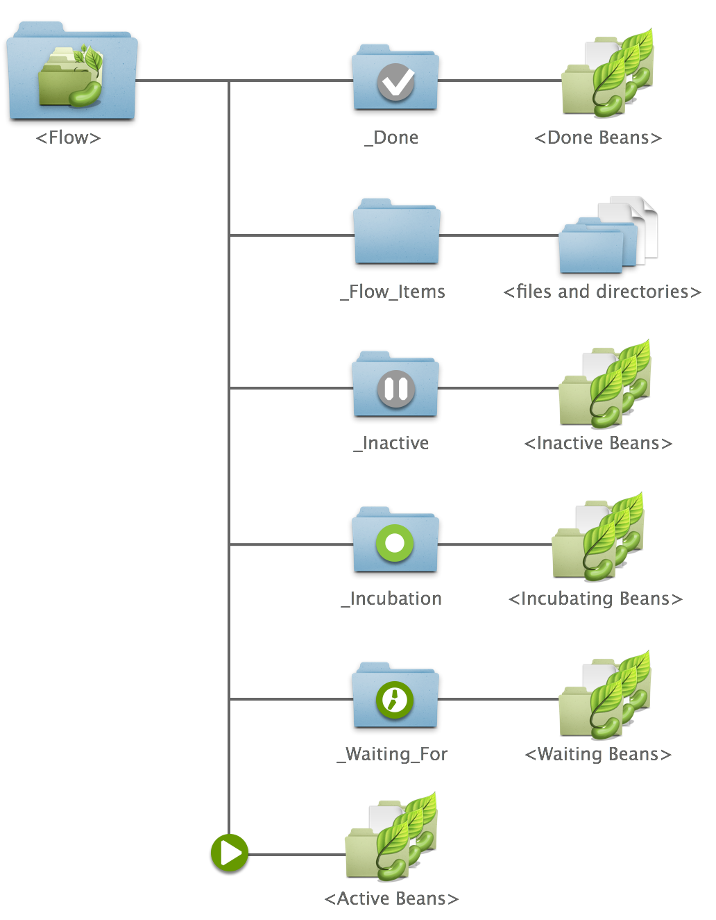 Flow directory structure